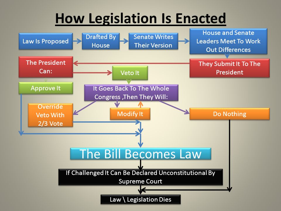 How Legislation Is Enacted Law Is Proposed Drafted By House Senate Writes Their Version House and Senate Leaders Meet To Work Out Differences They Submit It To The President The President Can: Approve It Veto It It Goes Back To The Whole Congress,Then They Will: Do Nothing Law \ Legislation Dies Modify It The Bill Becomes Law Override Veto With 2/3 Vote If Challenged It Can Be Declared Unconstitutional By Supreme Court