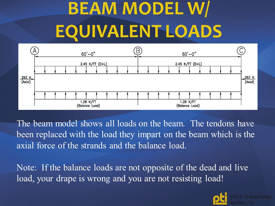 BEAM MODEL W/ EQUIVALENT LOADS The beam model shows all loads on the beam. The tendons have been replaced with the load they impart on the beam which