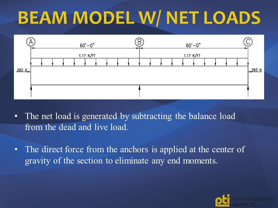 BEAM MODEL W/ NET LOADS The net load is generated by subtracting the balance load from the dead and live load. The direct force from the anchors is ap
