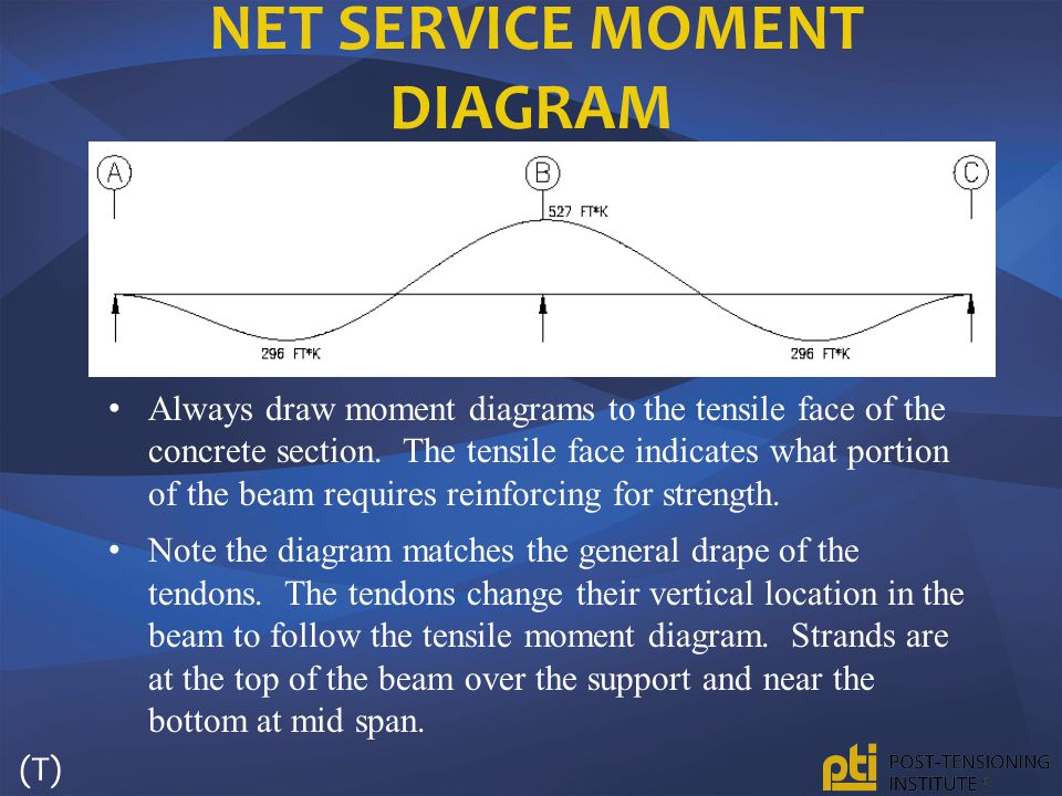 NET SERVICE MOMENT DIAGRAM Always draw moment diagrams to the tensile face of the concrete section. The tensile face indicates what portion of the bea