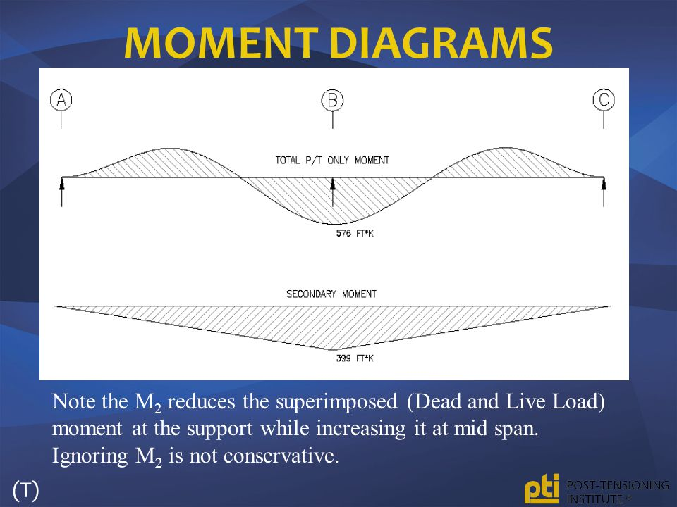 MOMENT DIAGRAMS Note the M 2 reduces the superimposed (Dead and Live Load) moment at the support while increasing it at mid span. Ignoring M 2 is not