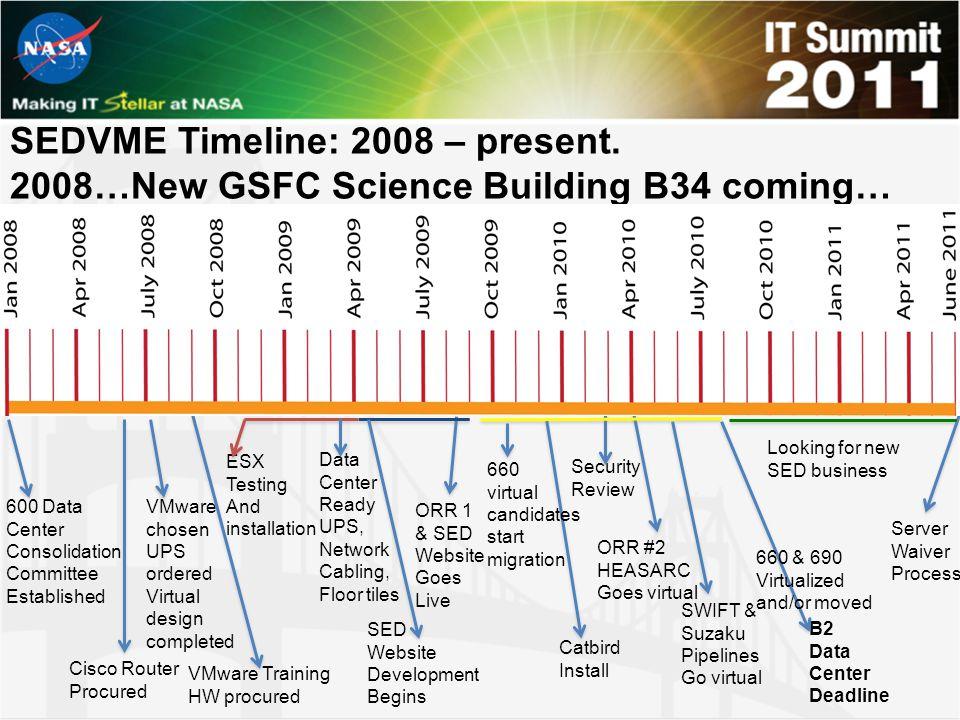 SEDVME Timeline: 2008 – present.