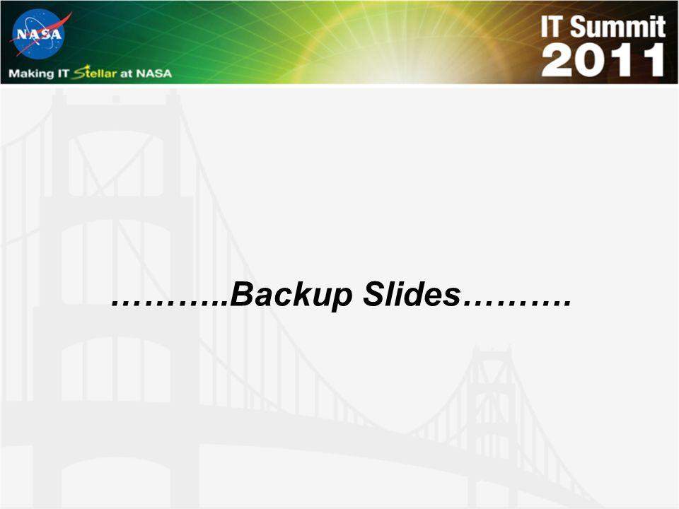………..Backup Slides……….