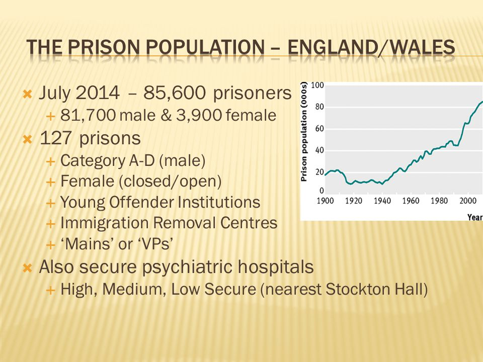  July 2014 – 85,600 prisoners  81,700 male & 3,900 female  127 prisons  Category A-D (male)  Female (closed/open)  Young Offender Institutions 