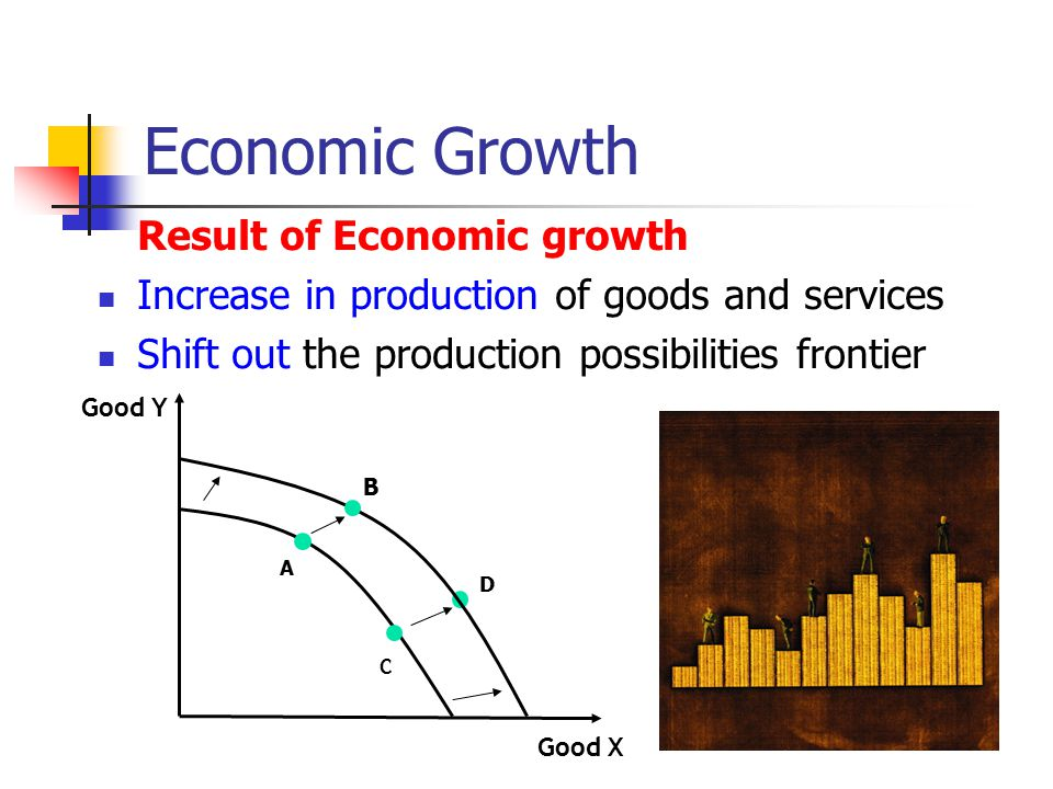 Economic Growth Result of Economic growth Increase in production of goods and services Shift out the production possibilities frontier Good Y Good X A