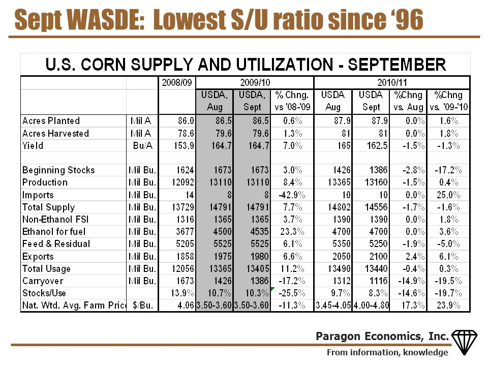 From information, knowledge Paragon Economics, Inc. Sept WASDE: Lowest S/U ratio since '96