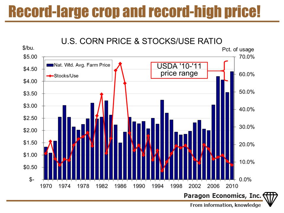 From information, knowledge Paragon Economics, Inc. Record-large crop and record-high price!