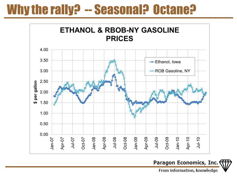From information, knowledge Paragon Economics, Inc. Why the rally? -- Seasonal? Octane?