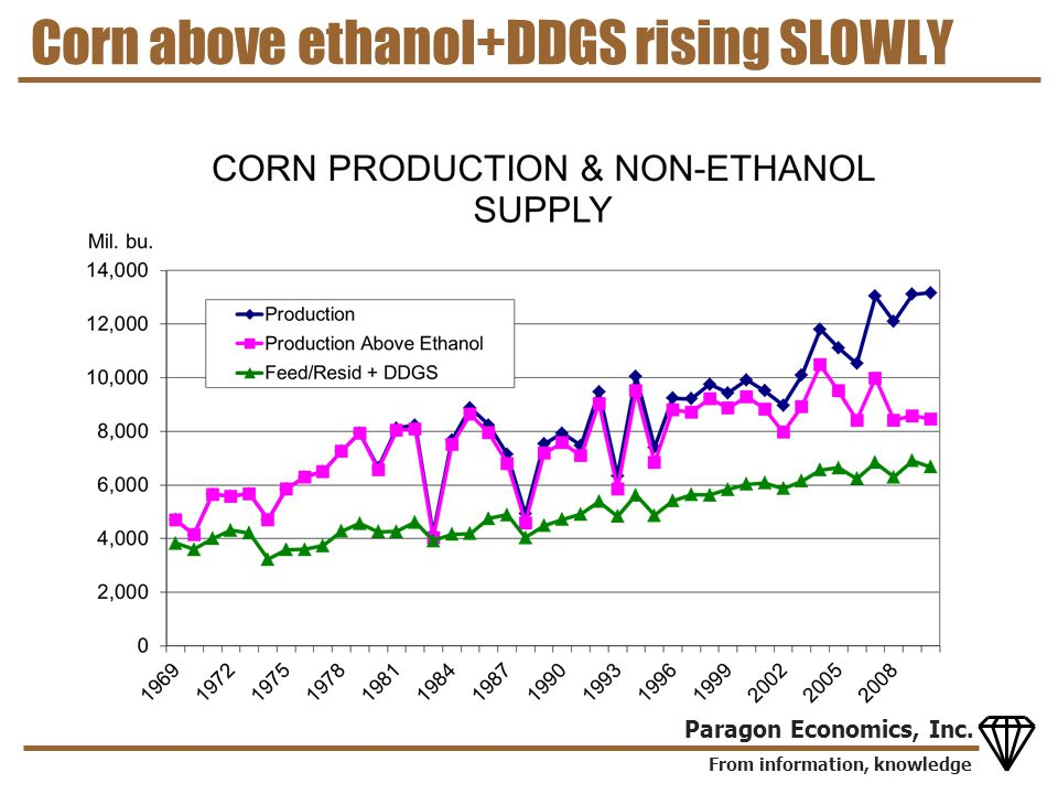 From information, knowledge Paragon Economics, Inc. Corn above ethanol+DDGS rising SLOWLY