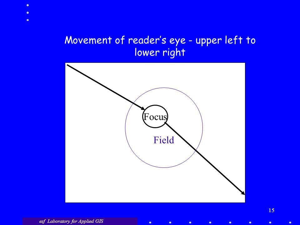 esf Laboratory for Applied GIS 15 Focus Field Movement of reader's eye - upper left to lower right