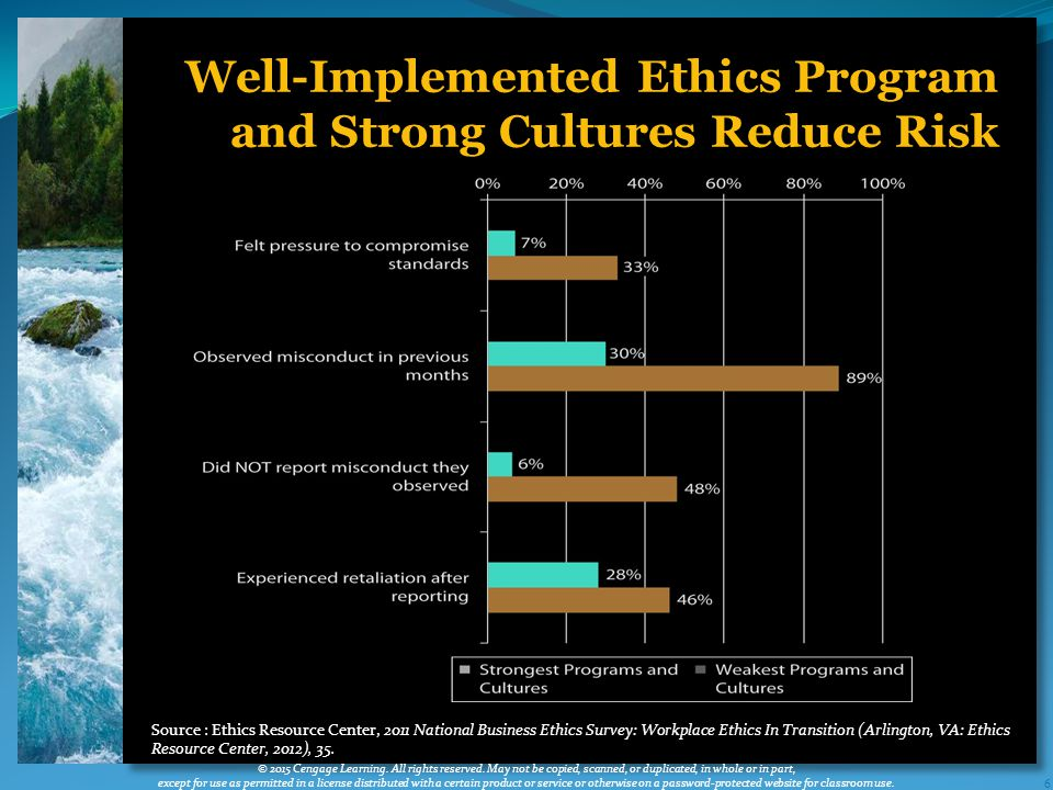 6 Well-Implemented Ethics Program and Strong Cultures Reduce Risk © 2015 Cengage Learning.