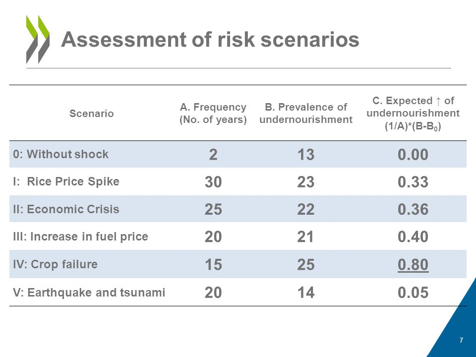 8 Scenario Policy impact on undernourishment (%points) 0: Without shock 2 I: Rice Price Spike -10 II: Economic Crisis +2 III: Increase in fuel price +2 IV: Crop failure +9 V: Earthquake and tsunami +4 Policy Impact: Market Price Support Effective only in one scenario (rice price spike) Increases the permanent undernourishment in reference scenario Magnify the impact of crop failure on undernourishment