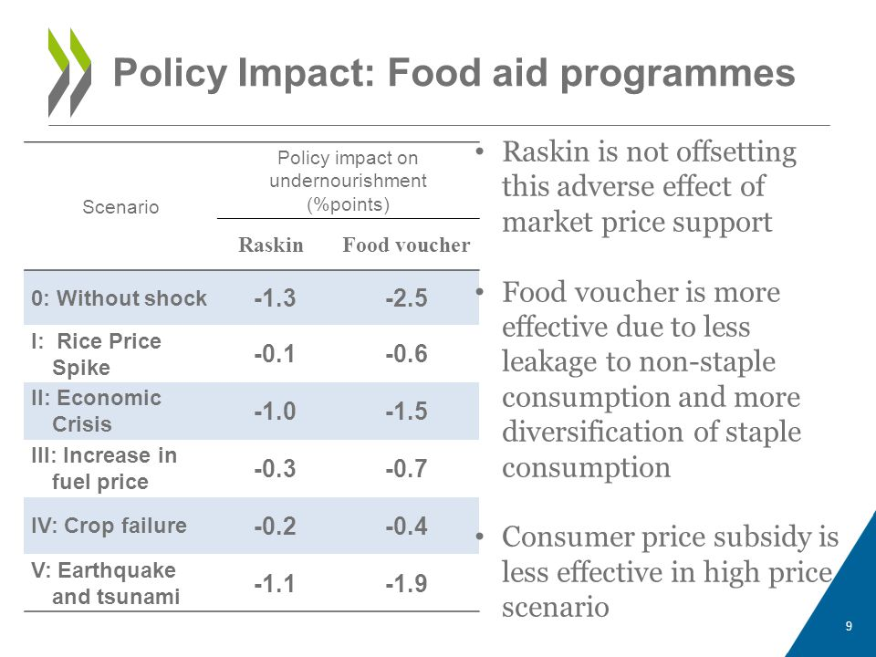 10 Scenario Policy impact on undernourishment (%points) Cash Transfer PastTargeted 0: Without shock -1.1-2.3 I: Rice Price Spike -1.5-3.5 II: Economic Crisis -2-3.9 III: Increase in fuel price -1.4-3.3 IV: Crop failure -1.5-3.5 V: Earthquake and tsunami -1.2-2.4 Policy Impact: Cash transfer Cash transfer performs stably across scenarios, including high price scenario Targeting to the poor will increase the performance The program has more impact on poverty than undernourishment.