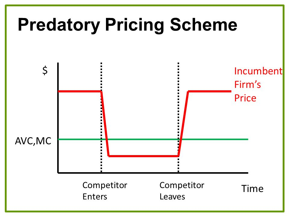 $ Time AVC,MC Competitor Enters Competitor Leaves Incumbent Firm's Price Predatory Pricing Scheme