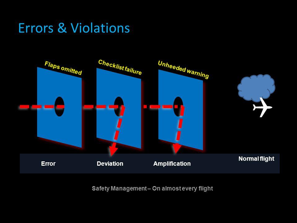 Errors & Violations  ErrorDeviationAmplification Normal flight Safety Management – On almost every flight