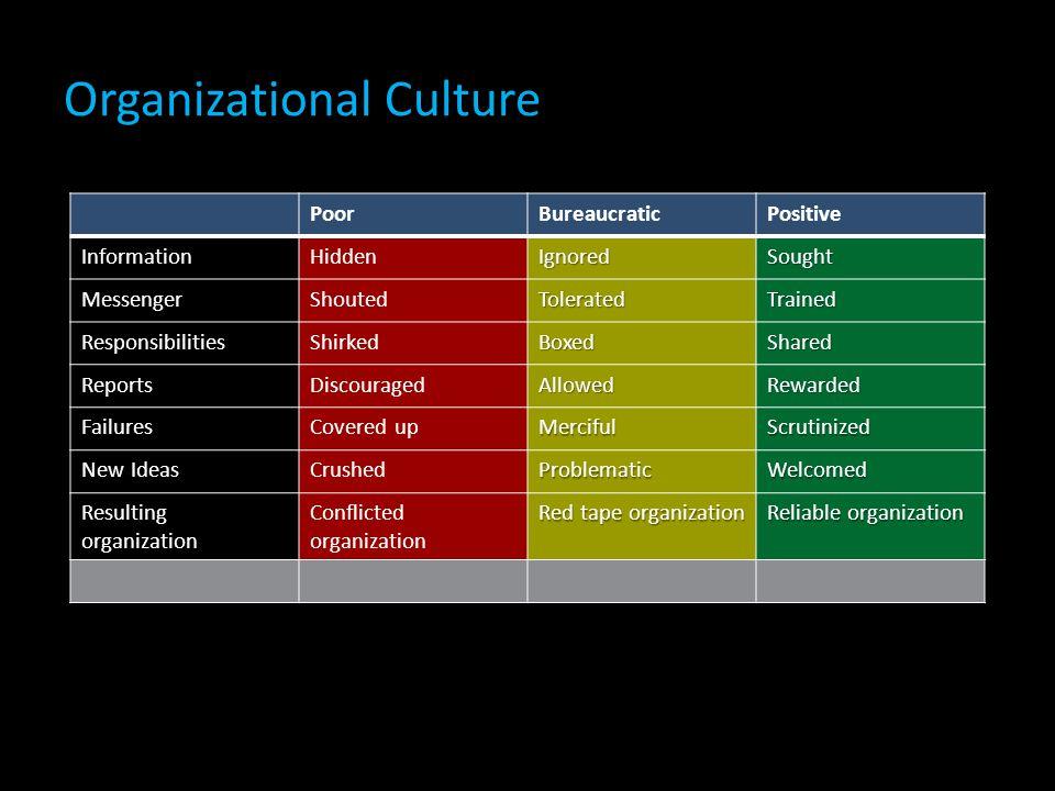 Organizational Culture PoorBureaucraticPositive InformationHiddenIgnoredSought MessengerShoutedToleratedTrained ResponsibilitiesShirkedBoxedShared ReportsDiscouragedAllowedRewarded FailuresCovered upMercifulScrutinized New IdeasCrushedProblematicWelcomed Resulting organization Conflicted organization Red tape organization Reliable organization