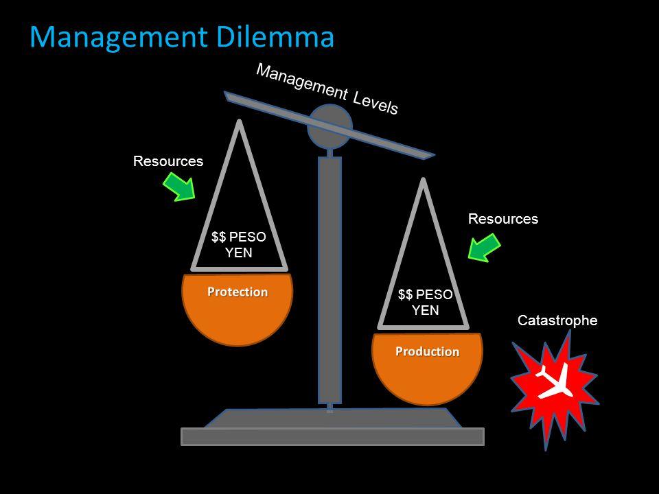 Management Dilemma Management Levels Resources $$ PESO YEN  Catastrophe