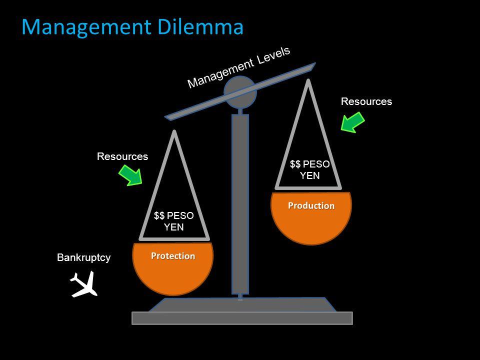 Management Dilemma Management Levels Resources $$ PESO YEN  Bankruptcy