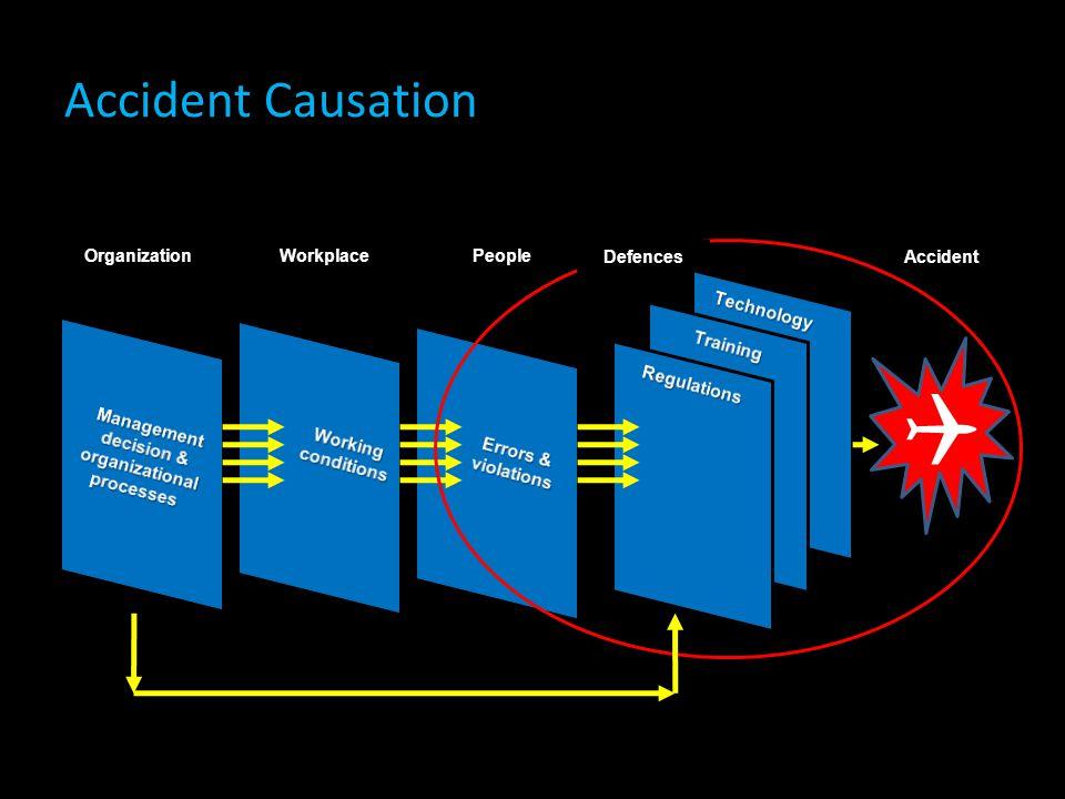 Accident Causation  OrganizationWorkplacePeople DefencesAccident