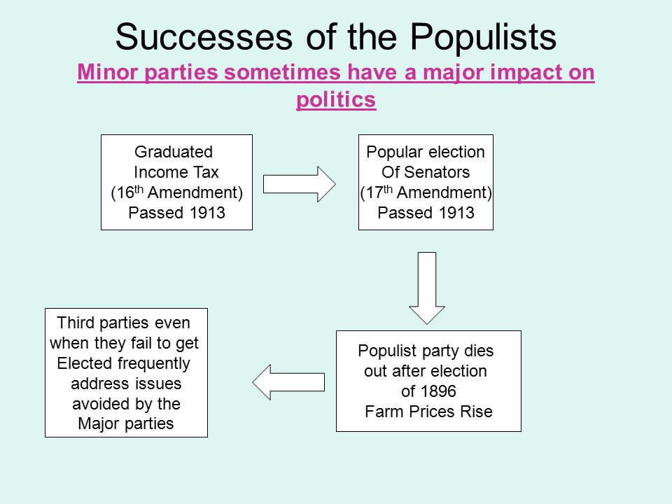 Successes of the Populists Minor parties sometimes have a major impact on politics Graduated Income Tax (16 th Amendment) Passed 1913 Popular election