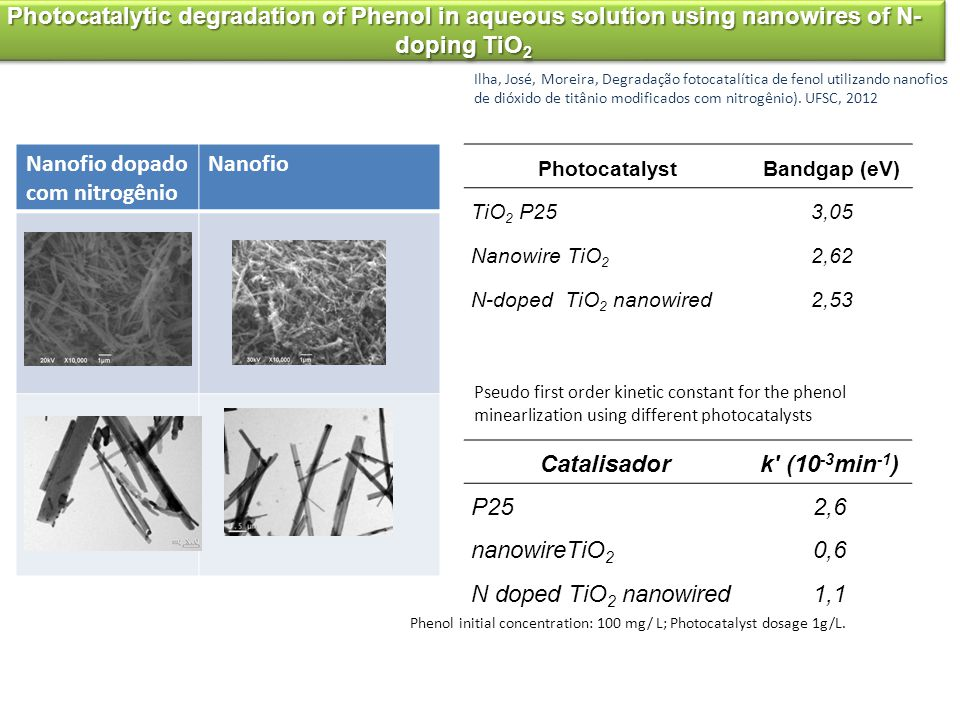 Nanofio dopado com nitrogênio Nanofio Photocatalytic degradation of Phenol in aqueous solution using nanowires of N- doping TiO 2 Ilha, José, Moreira,