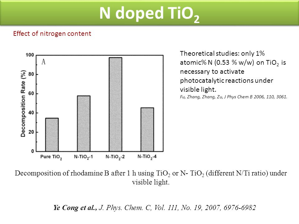 Effect of nitrogen content Decomposition of rhodamine B after 1 h using TiO 2 or N- TiO 2 (different N/Ti ratio) under visible light. Ye Cong et al.,