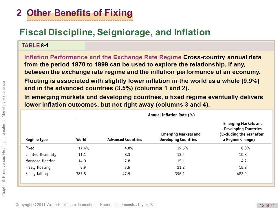12 of 74 Copyright © 2011 Worth Publishers· International Economics· Feenstra/Taylor, 2/e.