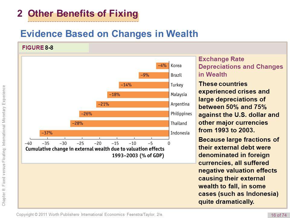 16 of 74 Copyright © 2011 Worth Publishers· International Economics· Feenstra/Taylor, 2/e.