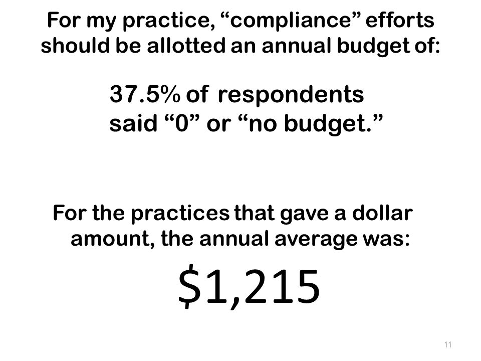 """For my practice, """"compliance"""" efforts should be allotted an annual budget of: For the practices that gave a dollar amount, the annual average was: 11"""