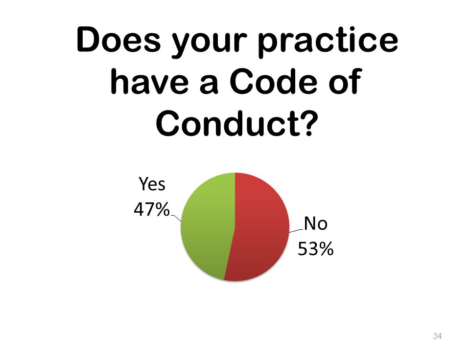 Does your practice have a Code of Conduct? 34