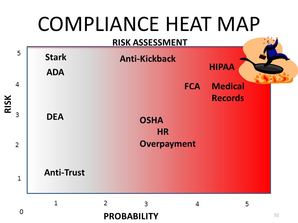 COMPLIANCE HEAT MAP 52 RISK ASSESSMENT PROBABILITY RISK 0 2 3 4 5 1 12 345 HIPAA Medical Records FCA OSHA HR Overpayment Anti-Kickback Stark ADA DEA A