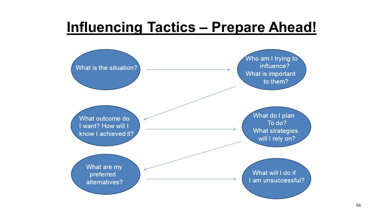 Influencing Tactics – Prepare Ahead! What is the situation? Who am I trying to influence? What is important to them? What outcome do I want? How will