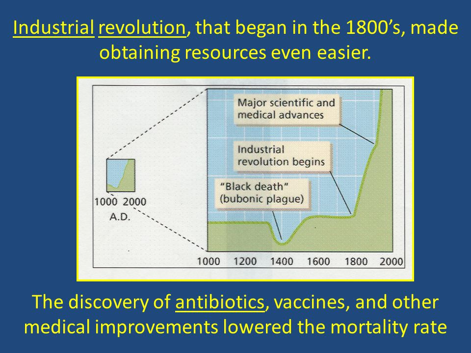 Industrial revolution, that began in the 1800's, made obtaining resources even easier. The discovery of antibiotics, vaccines, and other medical impro