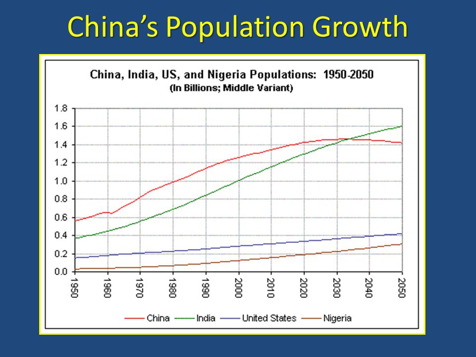 China's Population Growth