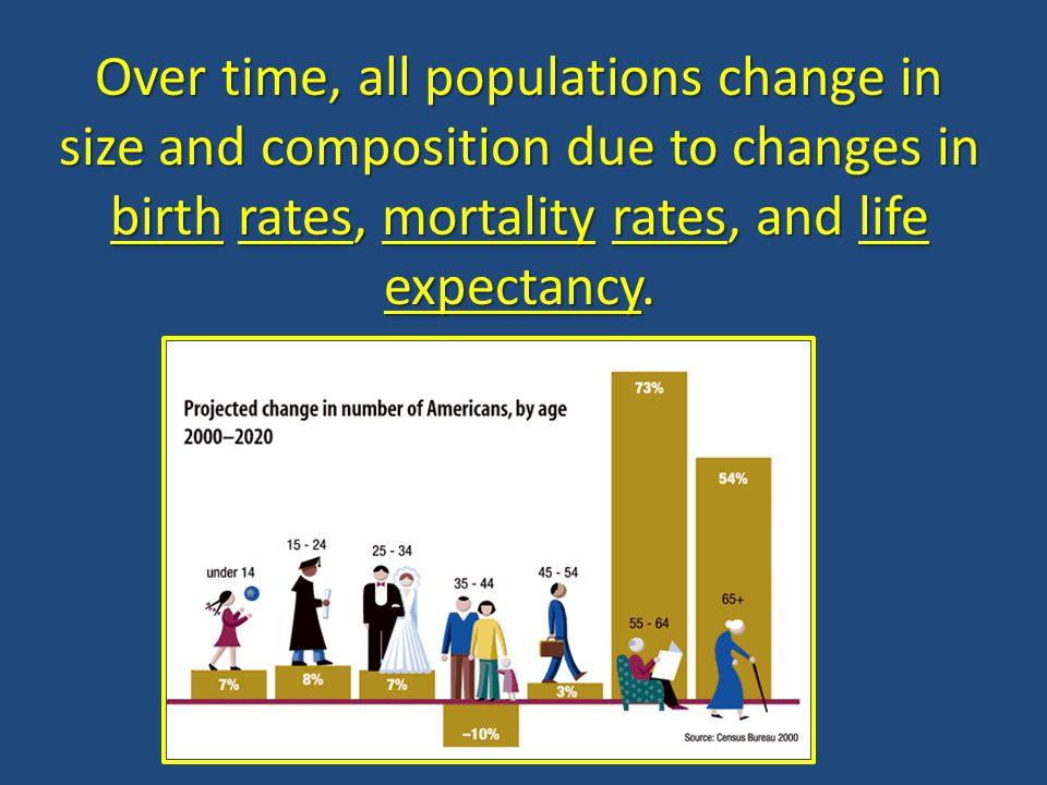 Age structure refers to the distribution of individuals among different ages.