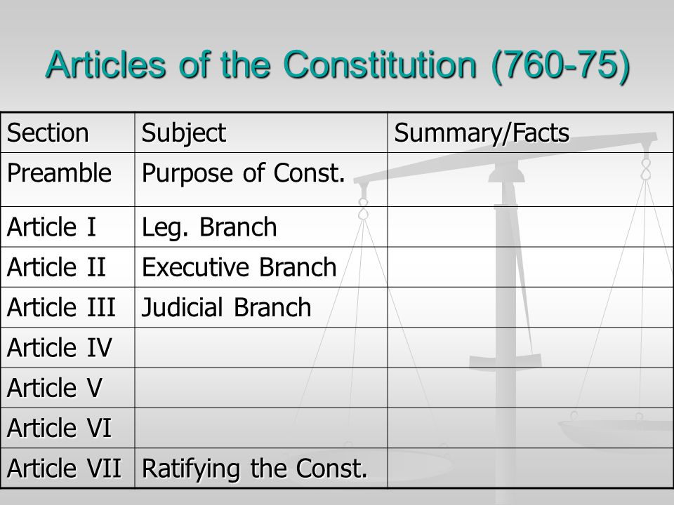 Summary/Facts for Articles Article #1-3 (Branch powers) Article #1-3 (Branch powers) Establishes the power granted to the 3 branches Establishes the power granted to the 3 branches Article 4 (State Relations) Article 4 (State Relations) Relationships among the states and w/the national government: states will accept others laws and citizens will treat each other equally across state lines Relationships among the states and w/the national government: states will accept others laws and citizens will treat each other equally across state lines