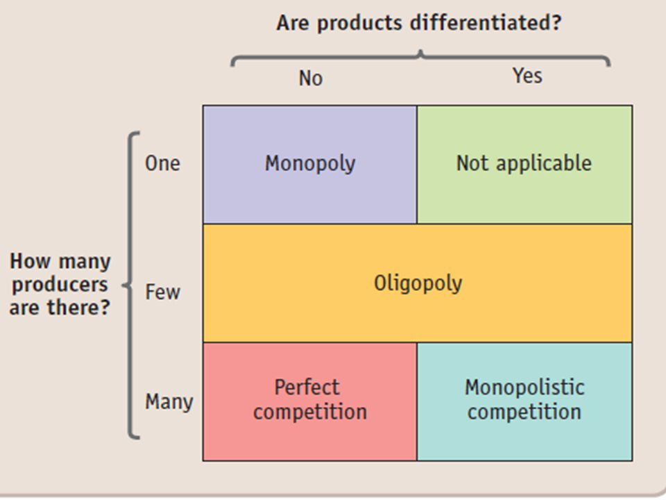 Markets With Only a Few Sellers Because of the few sellers, the key feature of oligopoly is the tension between cooperation and self- interest.