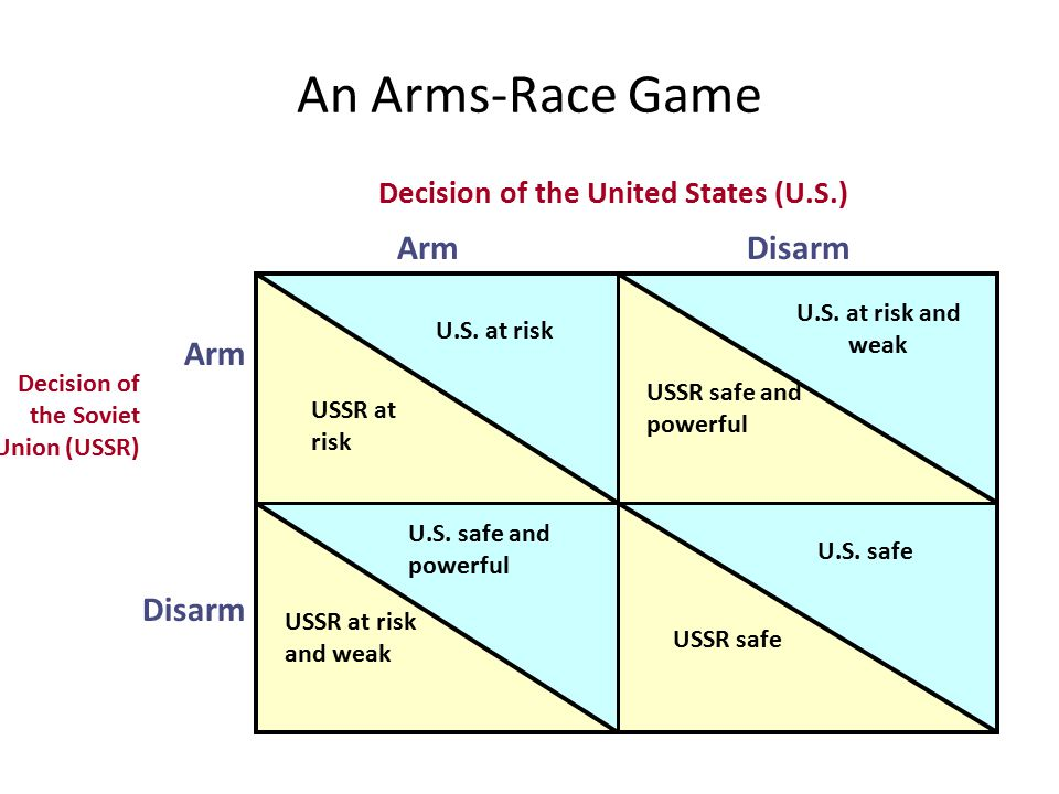 An Arms-Race Game Decision of the United States (U.S.) ArmDisarm Arm Disarm Decision of the Soviet Union (USSR) USSR at risk U.S. at risk U.S. at risk