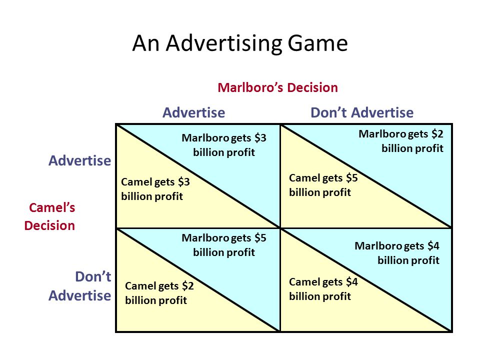 An Advertising Game Marlboro's Decision AdvertiseDon't Advertise Advertise Don't Advertise Camel's Decision Camel gets $3 billion profit Marlboro gets