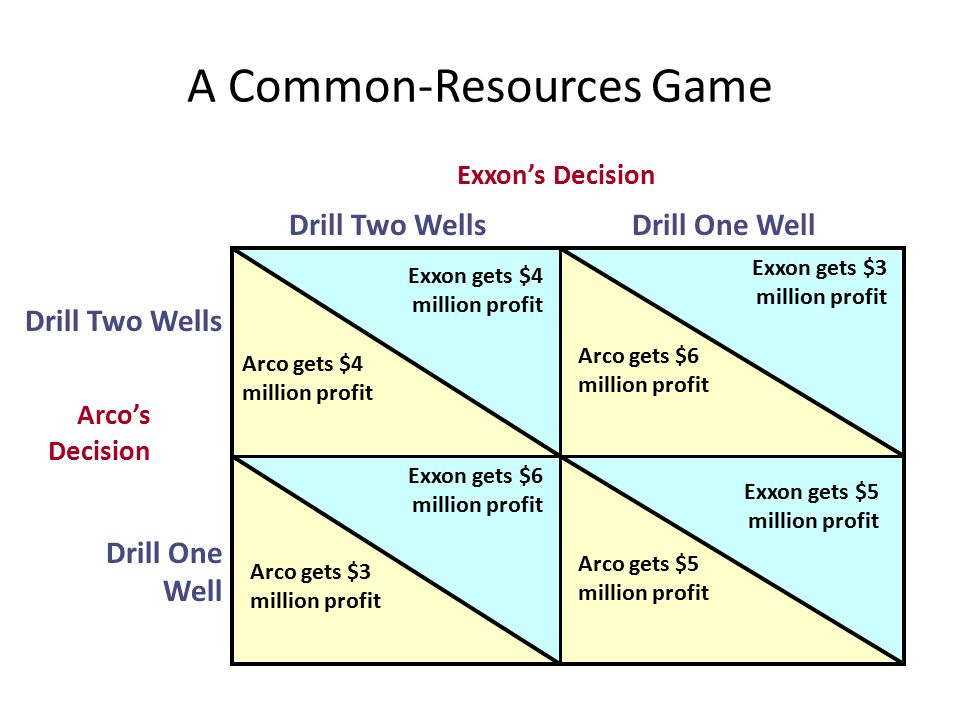 A Common-Resources Game Exxon's Decision Drill Two WellsDrill One Well Drill Two Wells Drill One Well Arco's Decision Arco gets $4 million profit Exxo