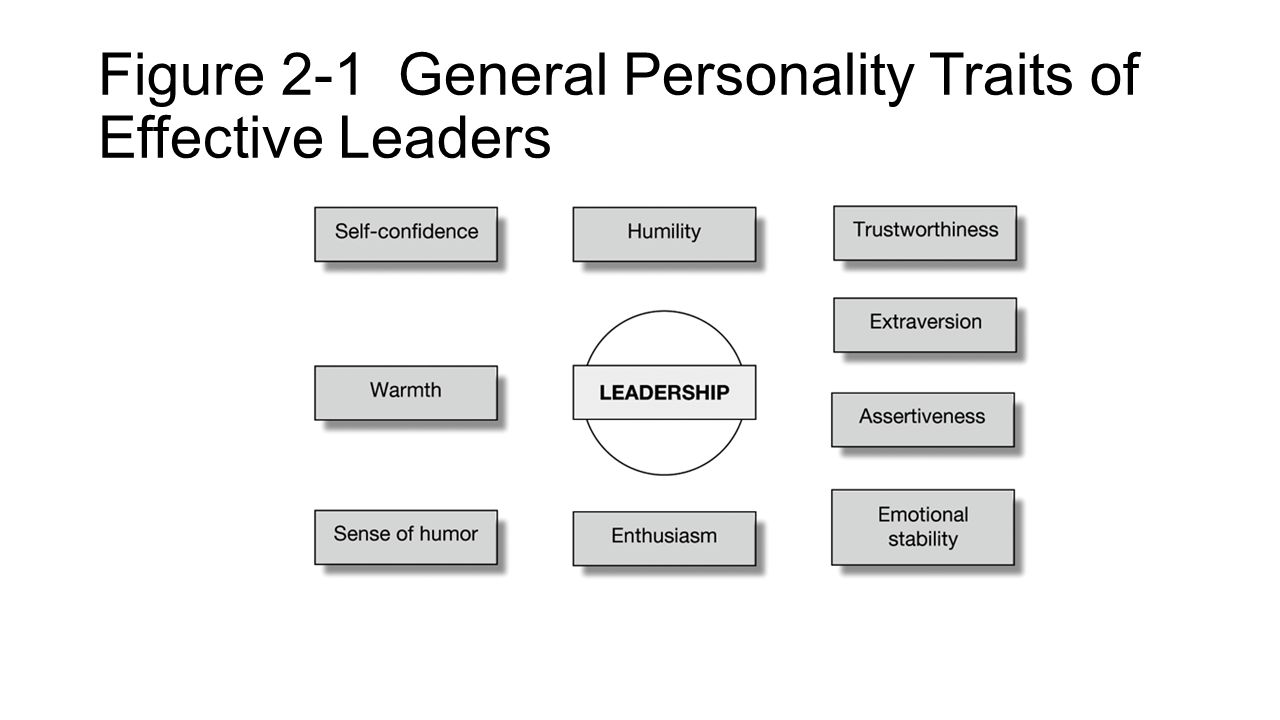 Figure 2-1 General Personality Traits of Effective Leaders