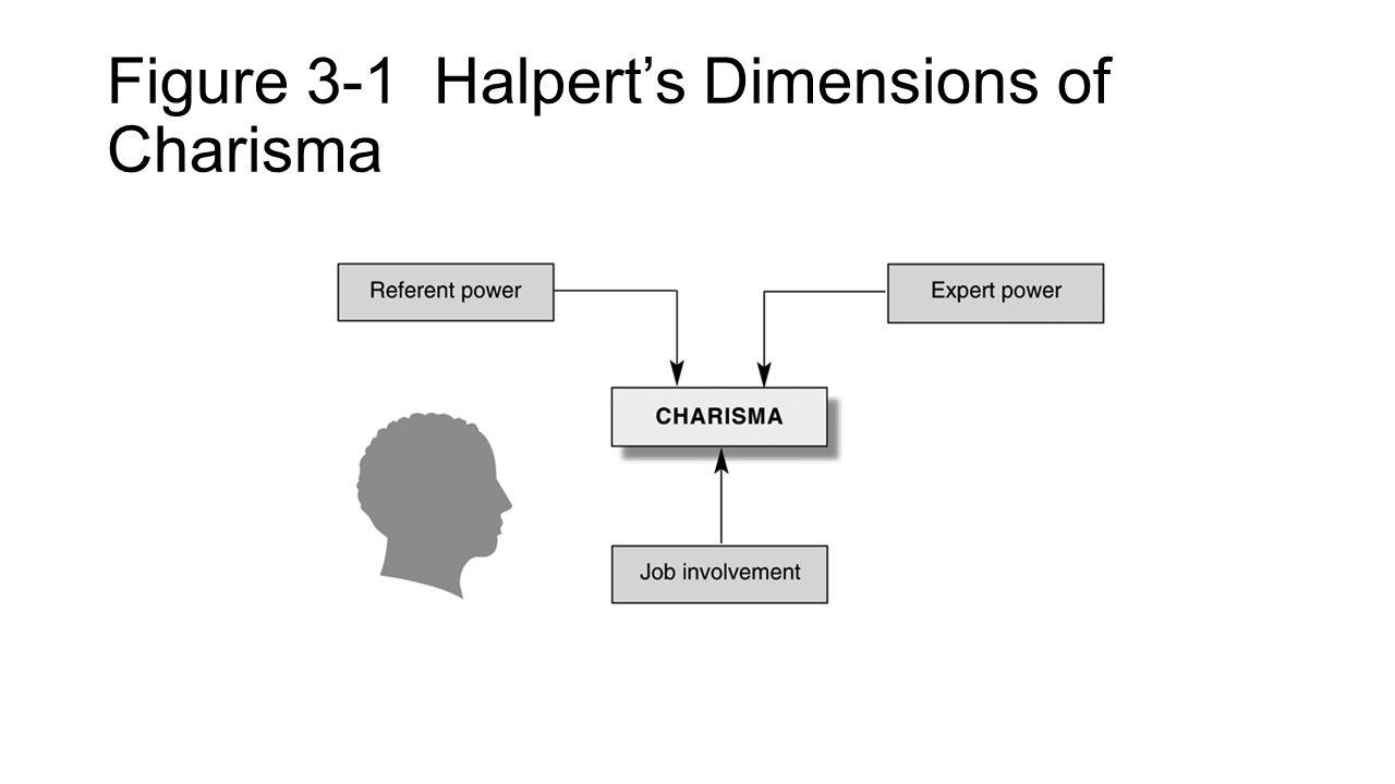 Figure 3-1 Halpert's Dimensions of Charisma