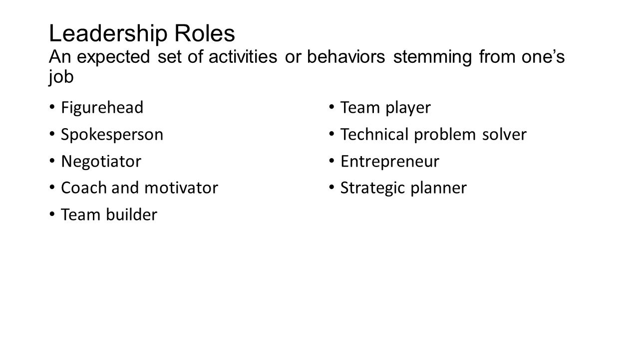 Leadership Roles An expected set of activities or behaviors stemming from one's job Figurehead Spokesperson Negotiator Coach and motivator Team builder Team player Technical problem solver Entrepreneur Strategic planner