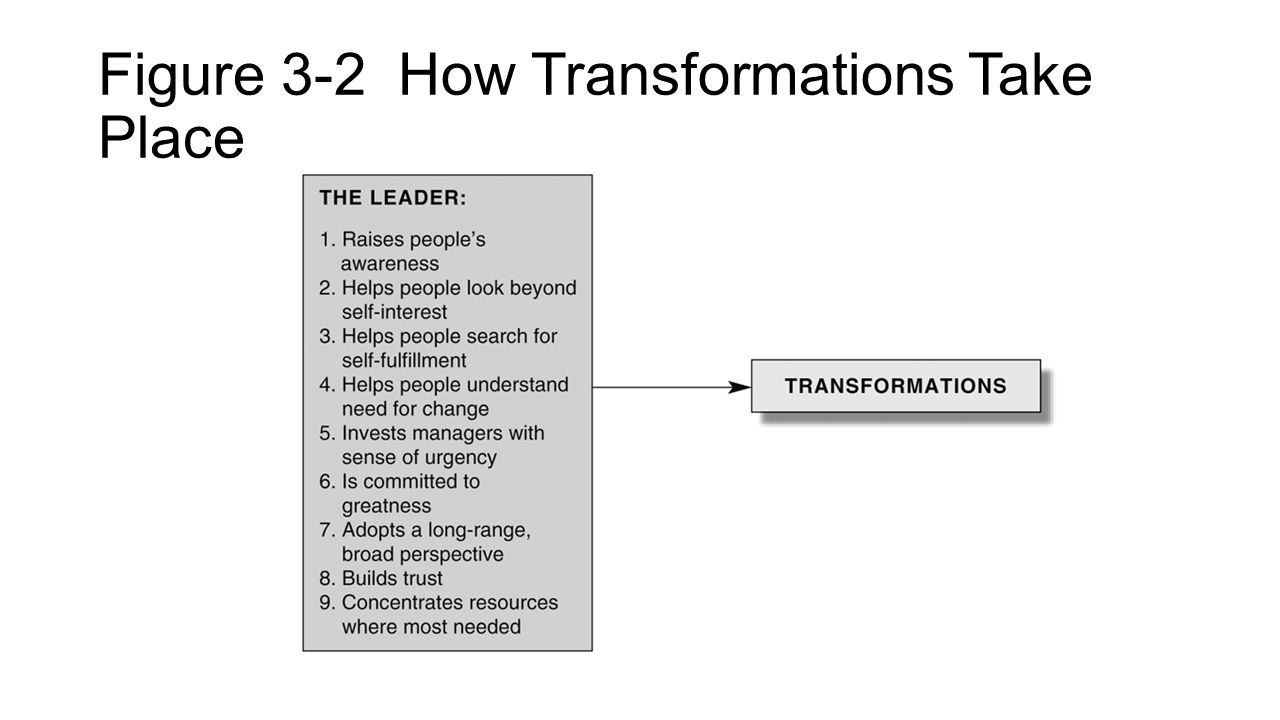 Figure 3-2 How Transformations Take Place