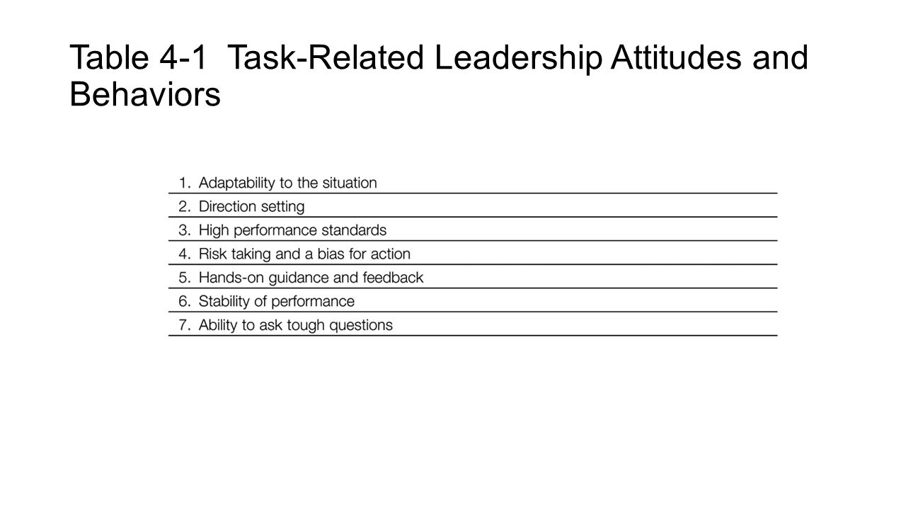 Table 4-1 Task-Related Leadership Attitudes and Behaviors