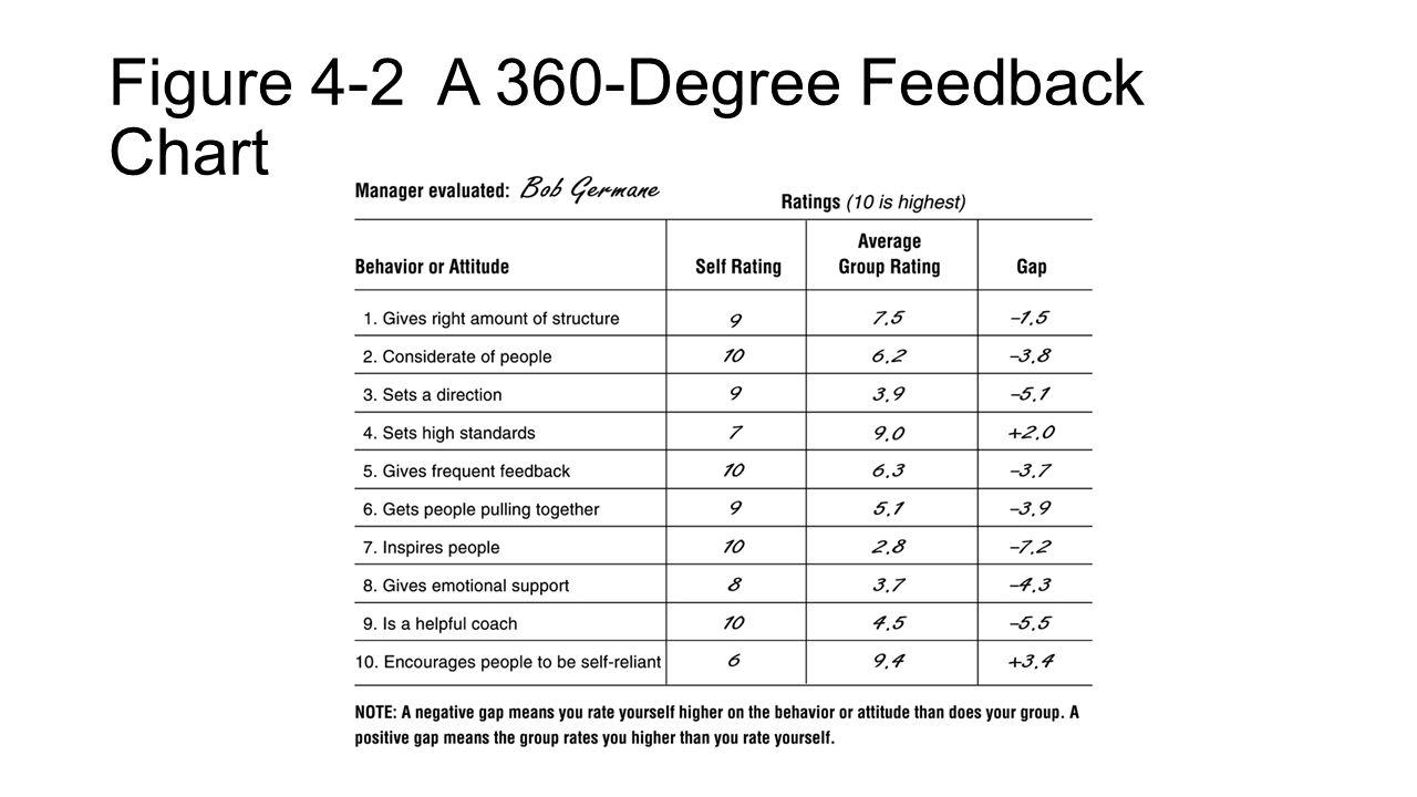 Figure 4-2 A 360-Degree Feedback Chart