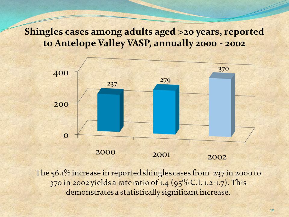 10 The 56.1% increase in reported shingles cases from 237 in 2000 to 370 in 2002 yields a rate ratio of 1.4 (95% C.I.