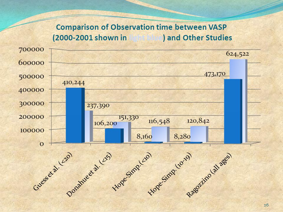 Comparison of Observation time between VASP (2000-2001 shown in light blue) and Other Studies 26