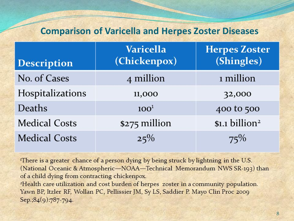 Comparison of Varicella and Herpes Zoster Diseases Description Varicella (Chickenpox) Herpes Zoster (Shingles) No.