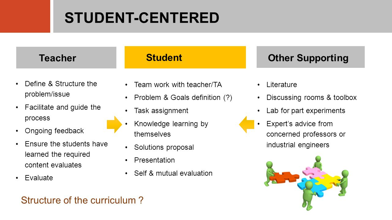 STUDENT-CENTERED Team work with teacher/TA Problem & Goals definition ( ) Task assignment Knowledge learning by themselves Solutions proposal Presentation Self & mutual evaluation Student Teacher Other Supporting Literature Discussing rooms & toolbox Lab for part experiments Expert's advice from concerned professors or industrial engineers Define & Structure the problem/issue Facilitate and guide the process Ongoing feedback Ensure the students have learned the required content evaluates Evaluate Structure of the curriculum ?